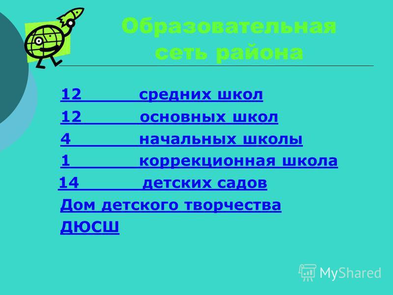 Образовательная сеть района 12 средних школ 12 основных школ 4 начальных школы 1 коррекционная школа 14 детских садов Дом детского творчества ДЮСШ