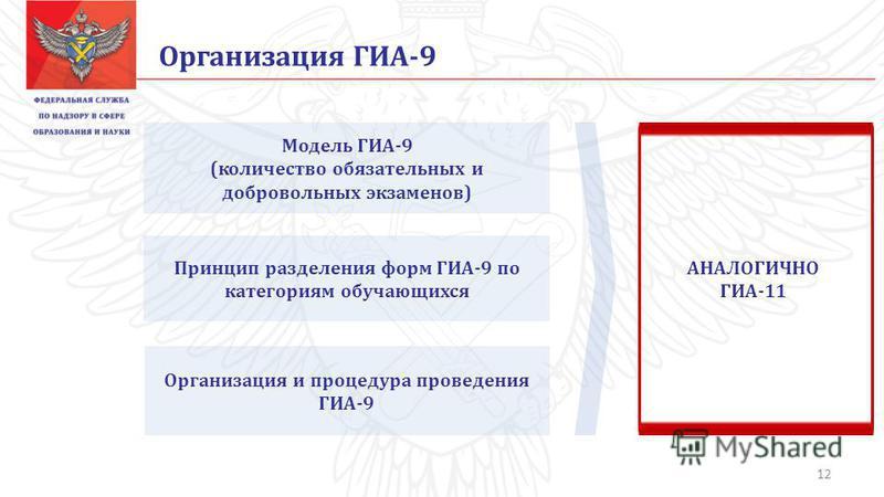 Организация ГИА-9 Модель ГИА-9 (количество обязательных и добровольных экзаменов) Принцип разделения форм ГИА-9 по категориям обучающихся Организация и процедура проведения ГИА-9 АНАЛОГИЧНО ГИА-11 12
