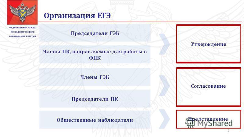 Организация ЕГЭ Председатели ГЭК Члены ПК, направляемые для работы в ФПК Члены ГЭК Председатели ПК Общественные наблюдатели Утверждение Согласование Представление 4