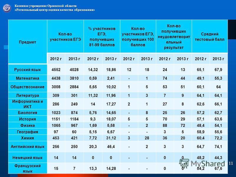Предмет Кол-во участников ЕГЭ % участников ЕГЭ, получивших 81-99 баллов Кол-во участников ЕГЭ, получивших 100 баллов Кол-во получивших неудовлетворительный результат Средний тестовый балл 2012 г 2013 г 2012 г 2013 г 2012 г 2013 г 2012 г 2013 г 2012 г