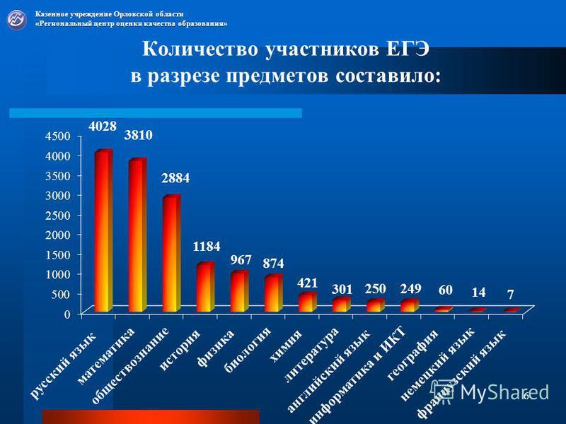 Количество участников ЕГЭ в разрезе предметов составило: Казенное учреждение Орловской области «Региональный центр оценки качества образования» 6