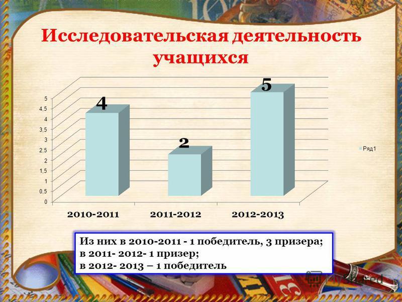 Исследователльская деятелльность учащихся Из них в 2010-2011 - 1 победителль, 3 призера; в 2011- 2012- 1 призер; в 2012- 2013 – 1 победителль