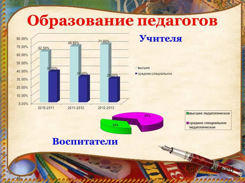 Образование педагогов Учителя Воспитатели