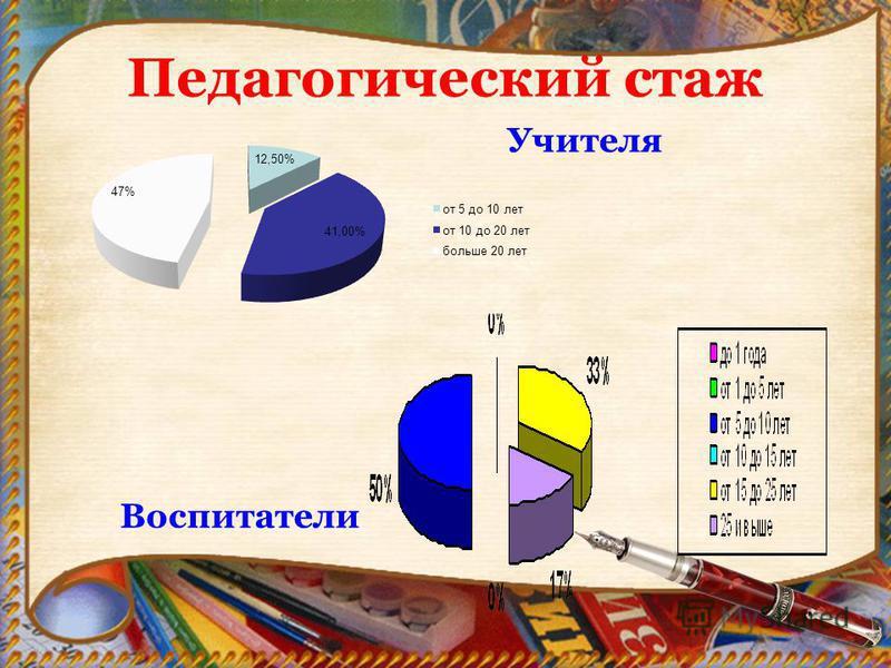 Педагогический стаж Учителя Воспитатели