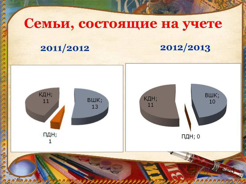 Семьи, состоящие на учете 2011/2012 2012/2013
