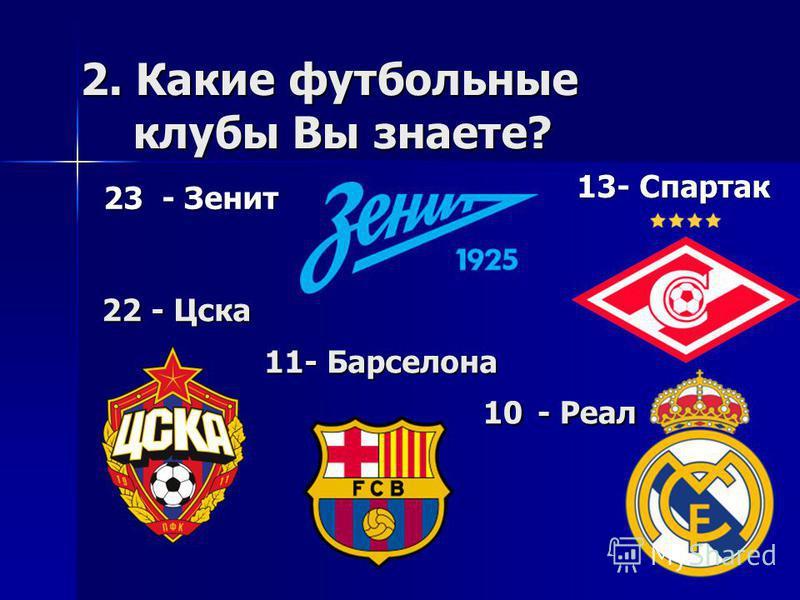2. Какие футбольные клубы Вы знаете? 23 - Зенит 23 - Зенит 22 - Цска 13- Спартак 11- Барселона 10 - Реал