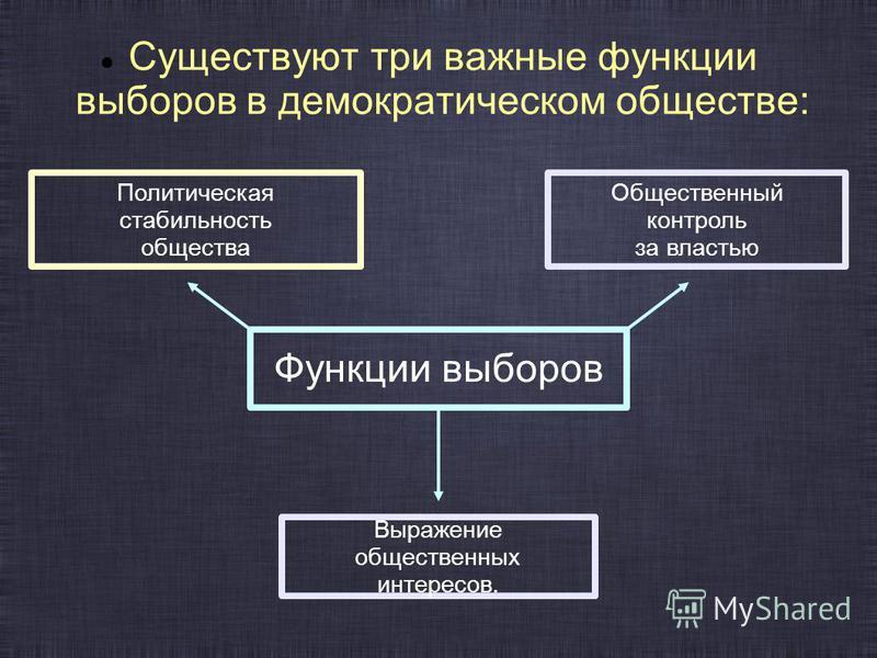 Существуют три важные функции выборов в демократическом обществе: Функции выборов Выражение общественных интересов. Общественный контроль за властью Политическая стабильность общества