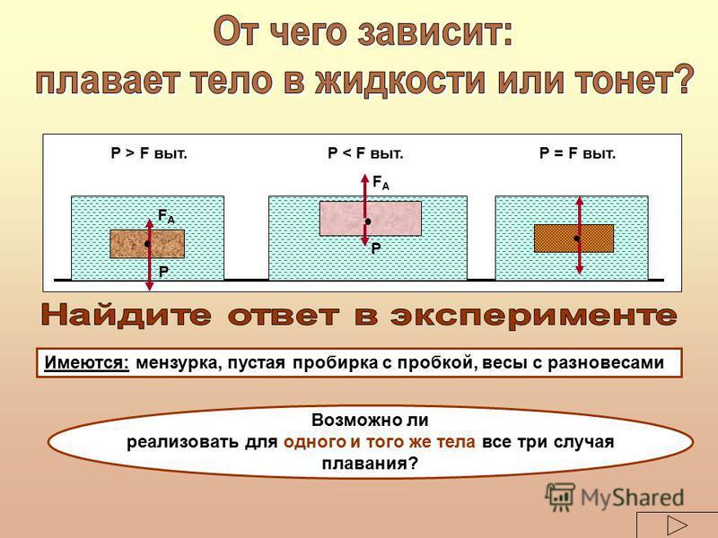Р > F выт. Р < F выт. Р = F выт. Р FАFА Р FАFА Имеются: мензурка, пустая пробирка с пробкой, весы с разновесами Возможно ли реализовать для одного и того же тела все три случая плавания?
