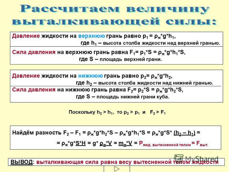 Давление жидкости на верхнюю грань равно р 1 = ρ ж *g*h 1, где h 1 – высота столба жидкости над верхней гранью. Сила давления на верхнюю грань равна F 1 = р 1 *S = ρ ж *g*h 1 *S, где S – площадь верхней грани. Давление жидкости на нижнюю грань равно