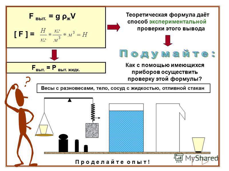 F выт. = g ρ ж V [ F ] = F выт. = Р выт. жидк. Теоретическая формула даёт способ экспериментальной проверки этого вывода Как с помощью имеющихся приборов осуществить проверку этой формулы? Весы с разновесами, тело, сосуд с жидкостью, отливной стакан