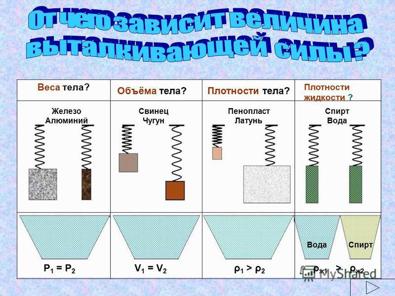Веса тела? Железо Алюминий Свинец Чугун Пенопласт Латунь Спирт Вода Объёма тела?Плотности тела? Плотности жидкости ? Р 1 = Р 2 V 1 = V 2 ρ 1 > ρ 2 ρ ж 1 > ρ ж 2 Вода Спирт