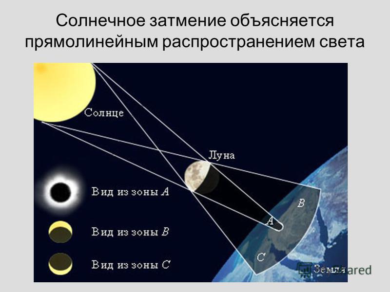 Солнечное затмение объясняется прямолинейным распространением света