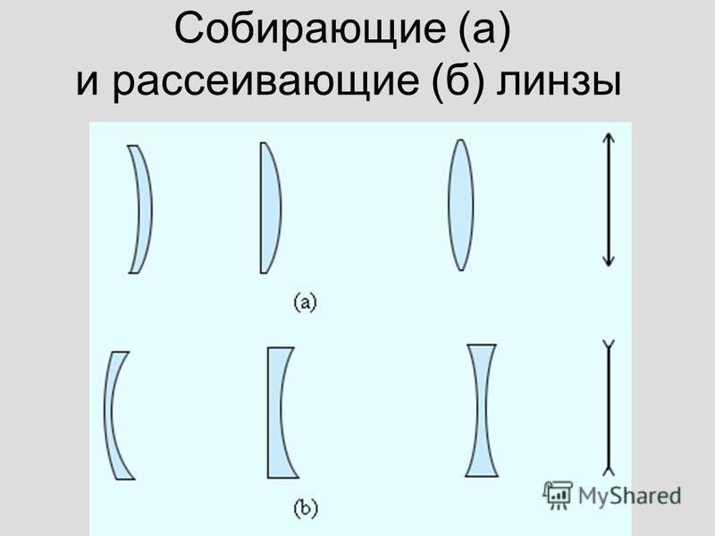 Собирающие (а) и рассеивающие (б) линзы