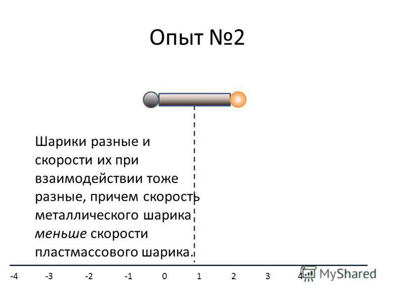 Опыт 2 Шарики разные и скорости их при взаимодействии тоже разные, причем скорость металлического шарика меньше скорости пластмассового шарика. -4 -3 -2 -1 0 1 2 3 4