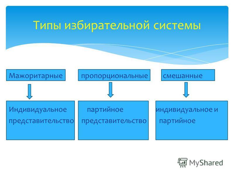 Зависит от порядка голосования: -за конкретного кандидата (кандидатов), -за партию (список кандидатов от политической партии). Тип избирательной системы