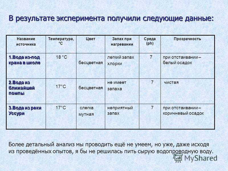 В результате эксперимента получили следующие данные: Название источника Температура, °C Цвет Запах при нагревании Среда (ph) Прозрачность 1. Вода из-под крана в школе 18 °C бесцветная легкий запах хлорки 7 при отстаивании – белый осадок 2. Вода из бл