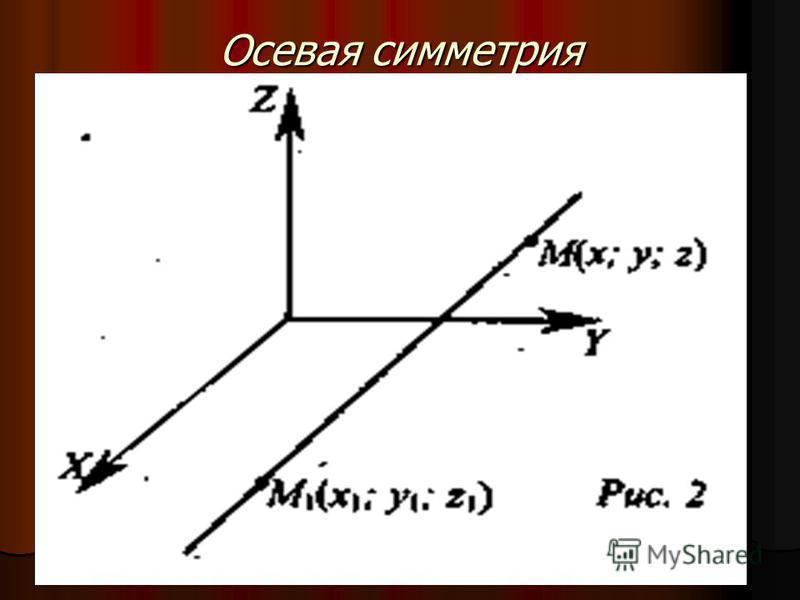 Осевая симметрия Осевой симметрией с осью а называется такое отображение пространства на себя, при котором любая точка М переходит в симметричную ей точку М 1 относительно оси а. Осевой симметрией с осью а называется такое отображение пространства на
