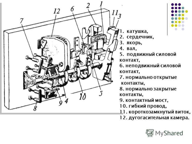 1.катушка, 2.сердечник, 3.якорь, 4.вал, 5. подвижный силовой контакт, 6. неподвижный силовой контакт, 7. нормально открытые контакты, контакты, 8. нормально закрытые контакты, 9. контактный мост, 10. гибкий провод, 11. короткозамкнутый виток, 12. дуг