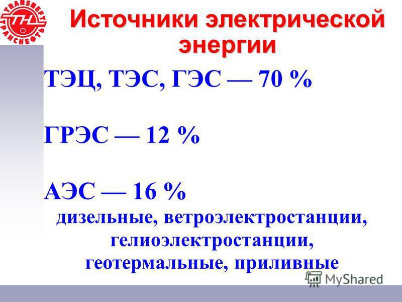 ТЭЦ, ТЭС, ГЭС 70 % ГРЭС 12 % АЭС 16 % дизельные, ветроэлектростанции, гелиоэлектростанции, геотермальные, приливные Источники электрической энергии