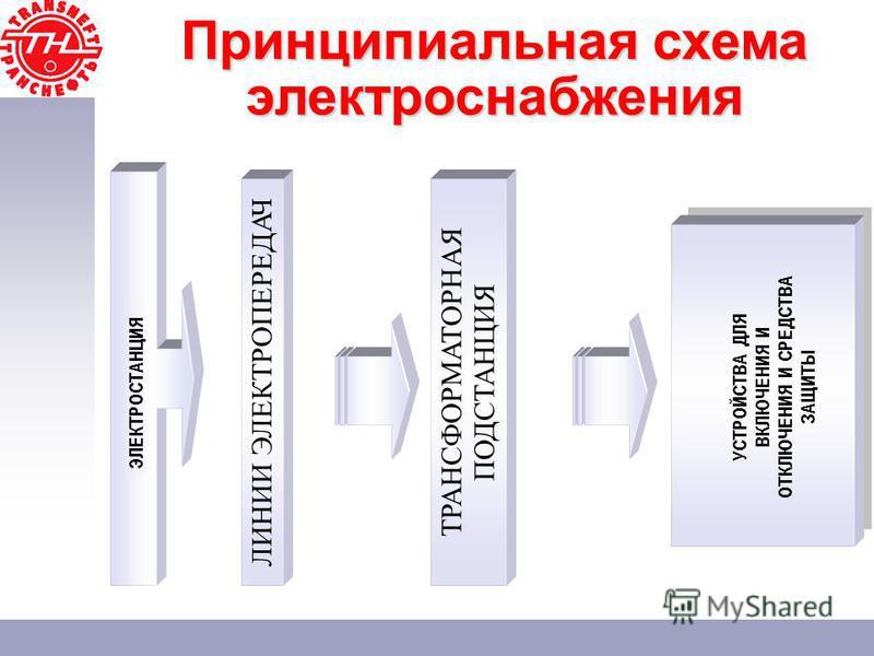 Принципиальная схема электроснабжения ЭЛЕКТРОСТАНЦИЯ ТРАНСФОРМАТОРНАЯ ПОДСТАНЦИЯ УСТРОЙСТВА ДЛЯ ВКЛЮЧЕНИЯ И ОТКЛЮЧЕНИЯ И СРЕДСТВА ЗАЩИТЫ ЛИНИИ ЭЛЕКТРОПЕРЕДАЧ