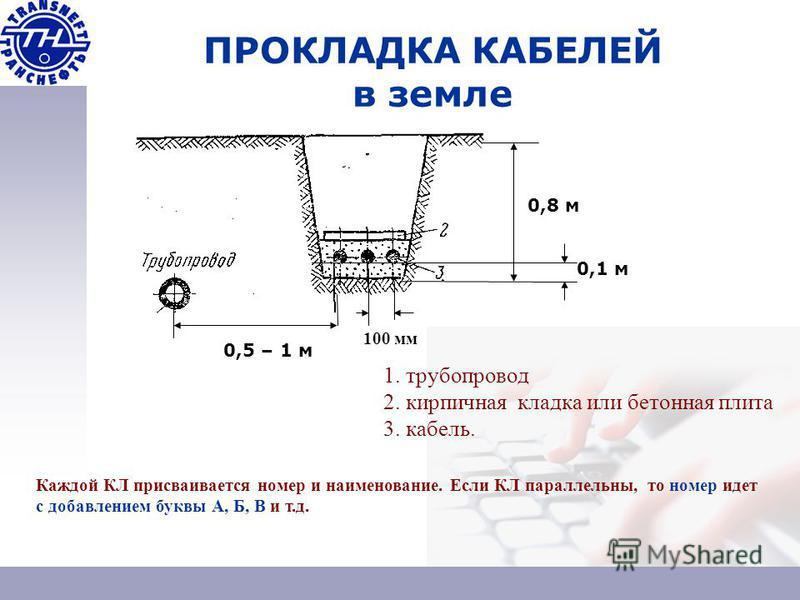 ПРОКЛАДКА КАБЕЛЕЙ в земле 0,8 м 0,1 м 100 мм 1. трубопровод 2. кирпичная кладка или бетонная плита 3. кабель. 0,5 – 1 м Каждой КЛ присваивается номер и наименование. Если КЛ параллельны, то номер идет с добавлением буквы А, Б, В и т.д.