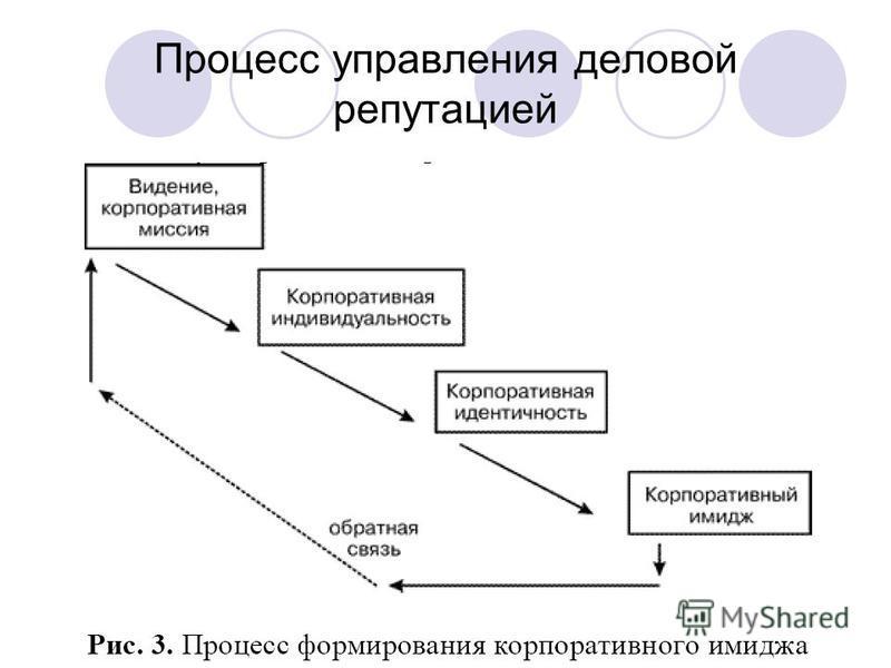 Процесс управления деловой репутацией