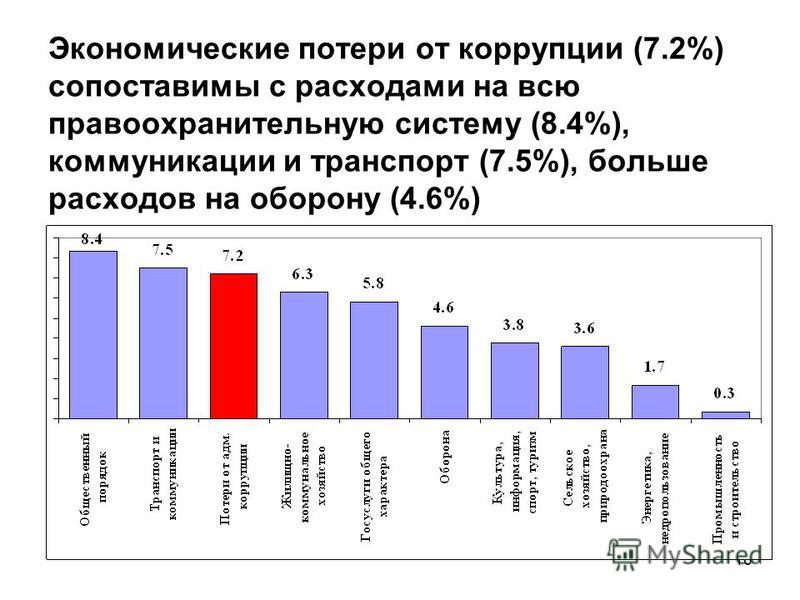 16 Экономические потери от коррупции (7.2%) сопоставимы с расходами на всю правоохранительную систему (8.4%), коммуникации и транспорт (7.5%), больше расходов на оборону (4.6%)