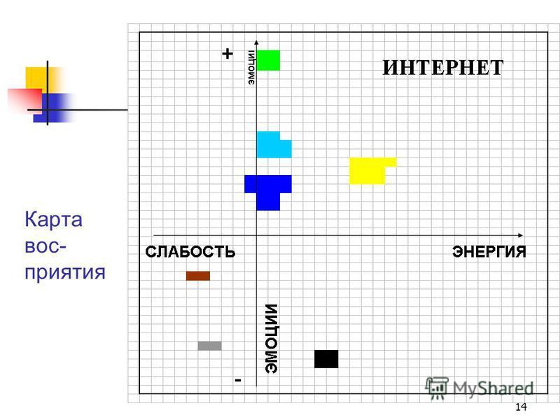 14 Карта вос- приятия