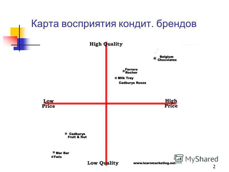 Карта восприятия кондит. брендов 2
