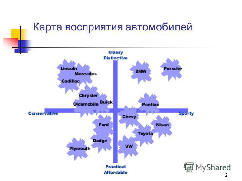 Карта восприятия автомобилей 3