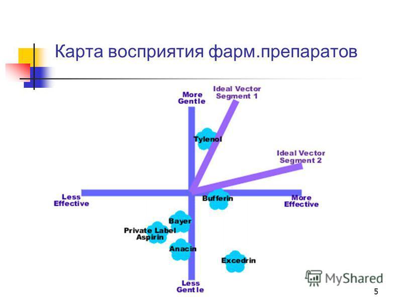 Карта восприятия фарм.препаратов 5