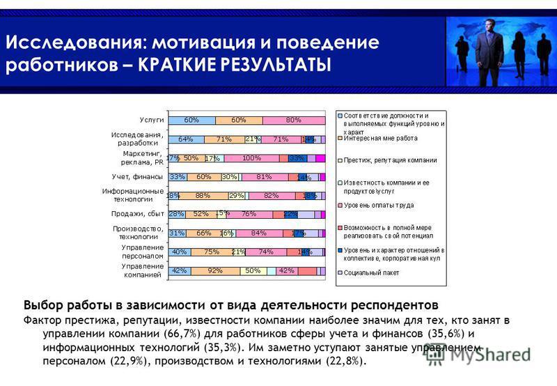 Исследования: мотивация и поведение работников – КРАТКИЕ РЕЗУЛЬТАТЫ Выбор работы в зависимости от вида деятельности респондентов Фактор престижа, репутации, известности компании наиболее значим для тех, кто занят в управлении компании (66,7%) для раб