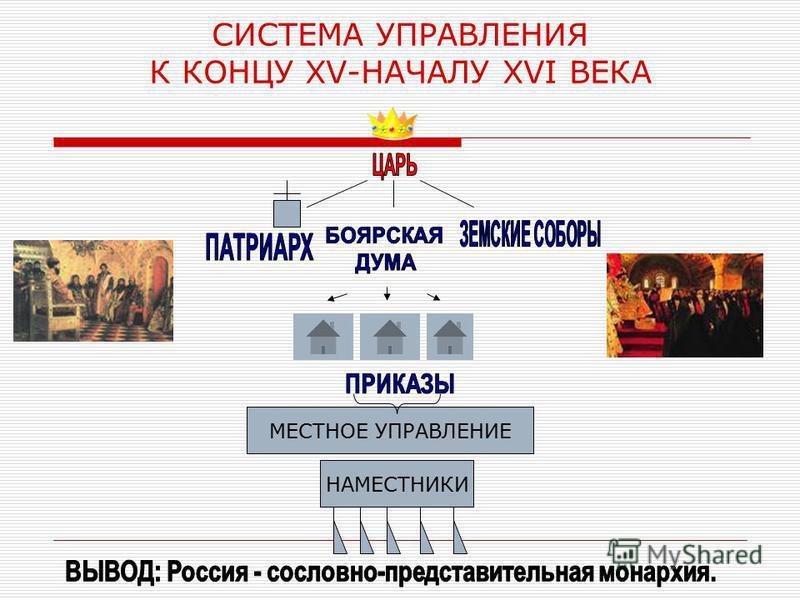 СИСТЕМА УПРАВЛЕНИЯ К КОНЦУ XV-НАЧАЛУ XVI ВЕКА МЕСТНОЕ УПРАВЛЕНИЕ НАМЕСТНИКИ