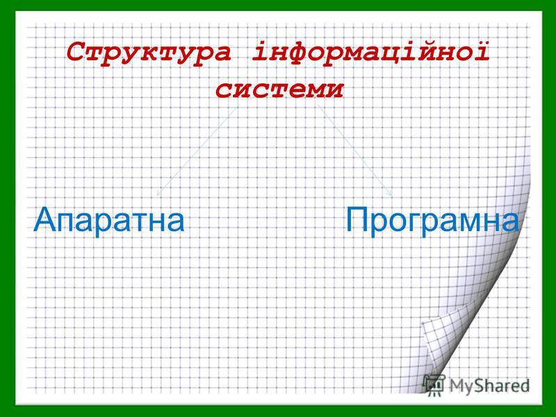 Структура інформаційної системи Апаратна Програмна
