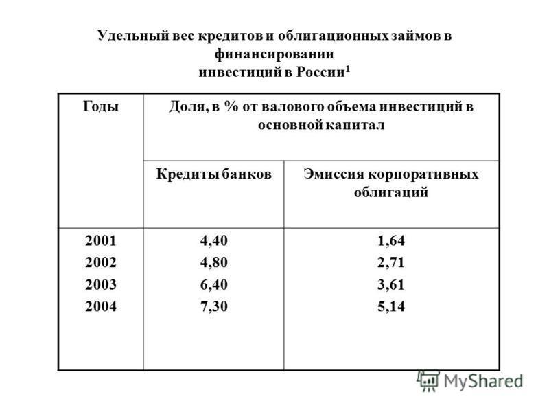 Удельный вес кредитов и облигационных займов в финансировании инвестиций в России 1 Годы Доля, в % от валового объема инвестиций в основной капитал Кредиты банков Эмиссия корпоративных облигаций 2001 2002 2003 2004 4,40 4,80 6,40 7,30 1,64 2,71 3,61