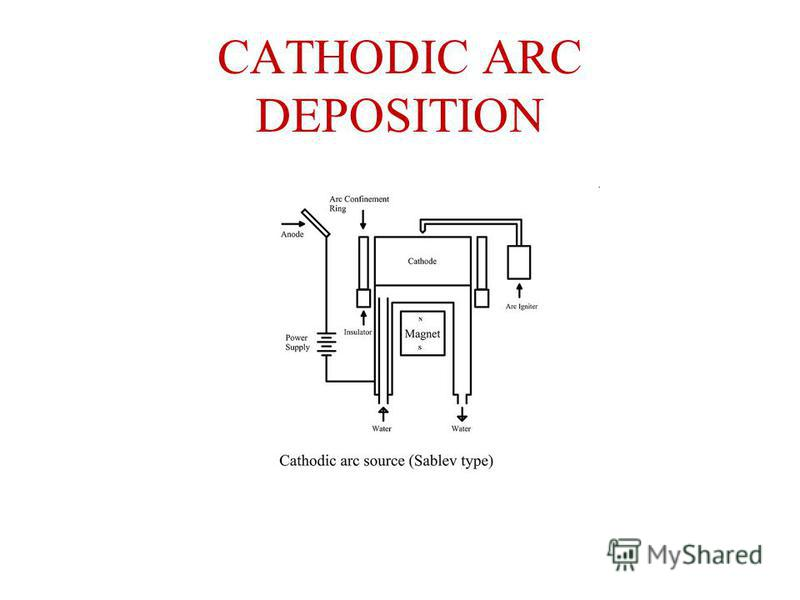 CATHODIC ARC DEPOSITION