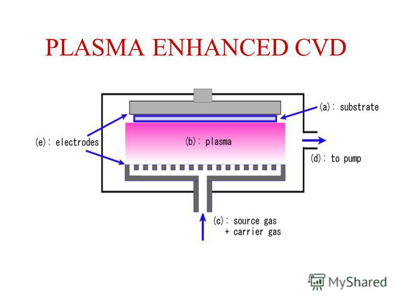 PLASMA ENHANCED CVD