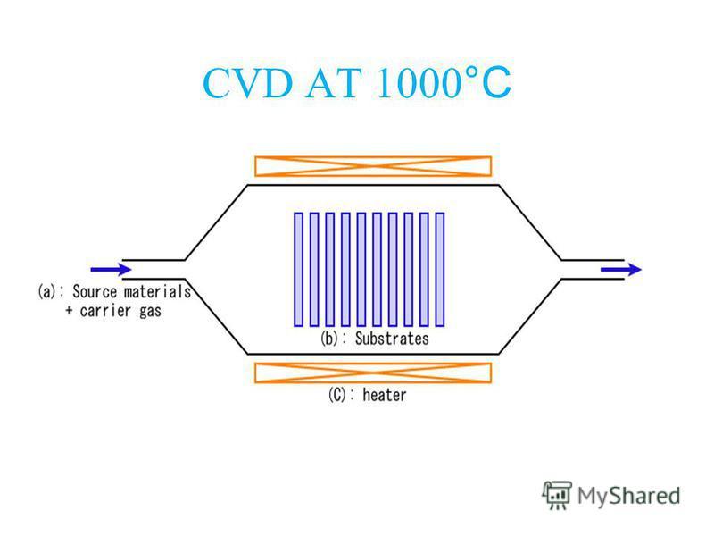 CVD AT 1000 °C