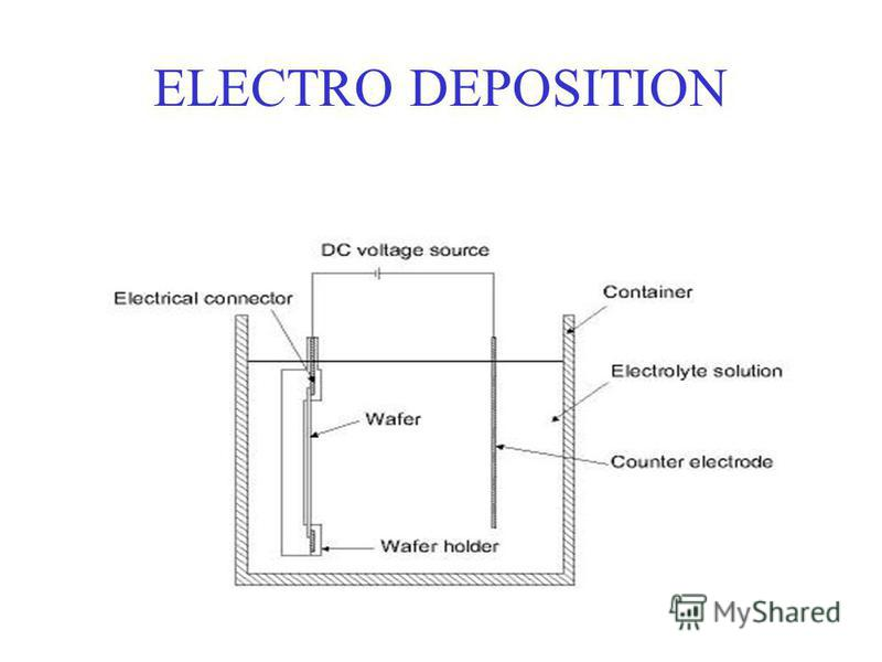 ELECTRO DEPOSITION