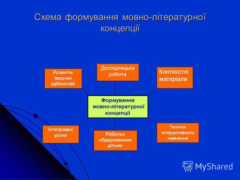 Схема формування мовно-літературної концепції Формування мовно-літературної концепції Техніки інтерактивного навчання Робота з обдарованими дітьми Контекстні матеріали Інтегровані уроки Розвиток творчих здібностей Дослідницька робота