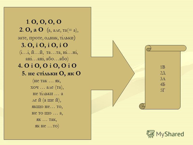 1. О, О, О, О 2. О, а О ( а, але, та(= а), зате, проте, однак, тільки ) 3. О, і О, і О, і О (і…і, й…й, та…та, ні…ні, ані…ані, або…або) 4. О і О, О і О, О і О 5. не стільки О, як О (не так … як, хоч … але (та), не тільки … а ле й (а ще й), якщо не… то