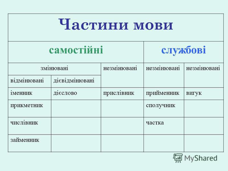 Частини мови самостійніслужбові змінюванінезмінювані відмінюванідієвідмінювані іменникдієсловоприслівникприйменниквигук прикметниксполучник числівникчастка займенник