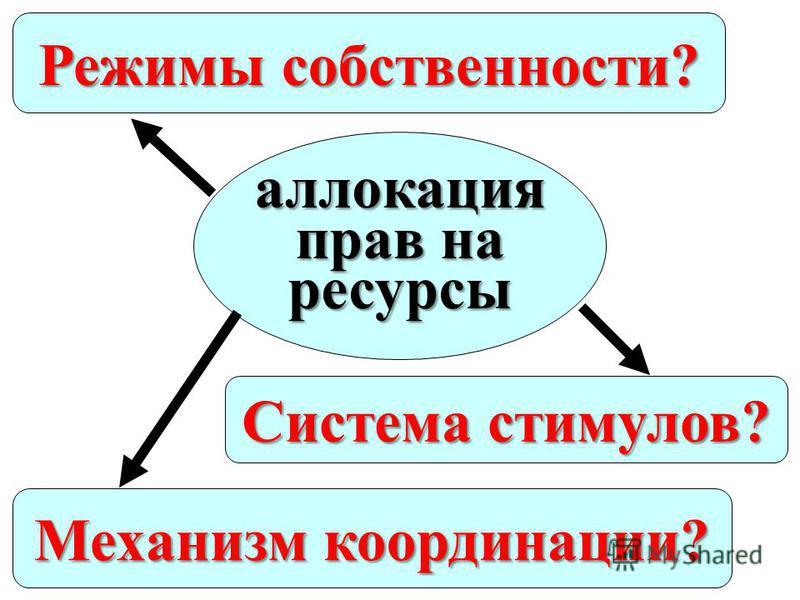 Режимы собственности? аллокация прав на ресурсы Механизм координации? Система стимулов?