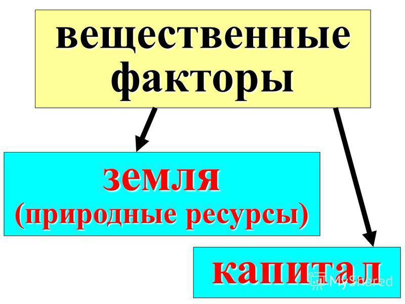 вещественные факторы земля (природные ресурсы) капитал
