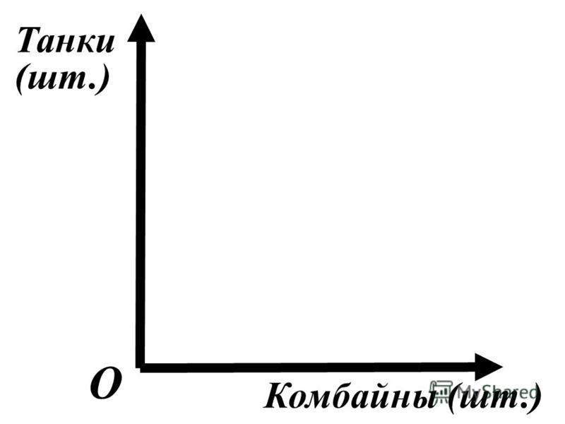 О Танки (шт.) Комбайны (шт.)
