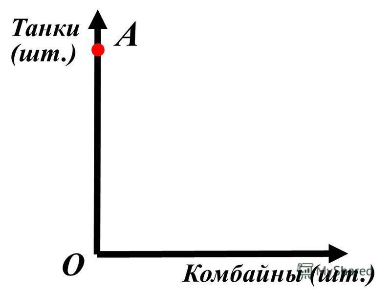 О А. Танки (шт.) Комбайны (шт.)