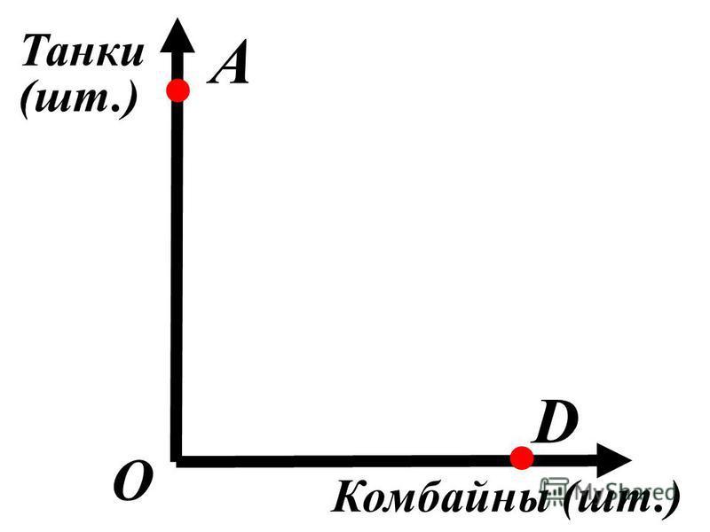 О D А. Танки (шт.) Комбайны (шт.).