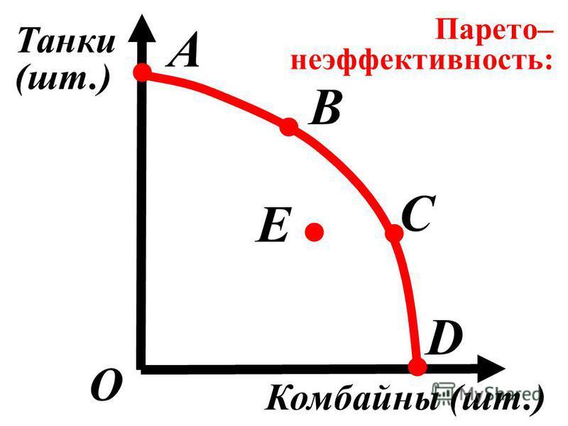 О B C D А. Танки (шт.) Комбайны (шт.).... Е Парето– неэффективность: