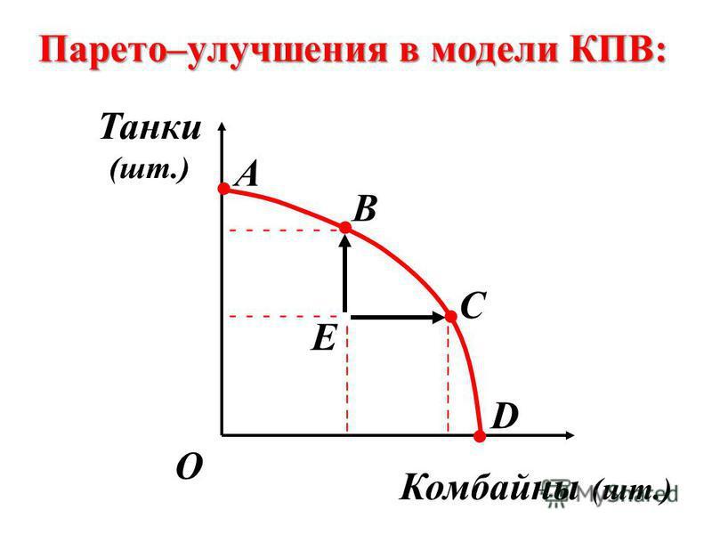 Парето–улучшения в модели КПВ: О B C Е D А ----- ----- -- -- ¦ ¦ ¦ ¦ ¦ ¦ ¦ ¦.... Танки (шт.) Комбайны (шт.)