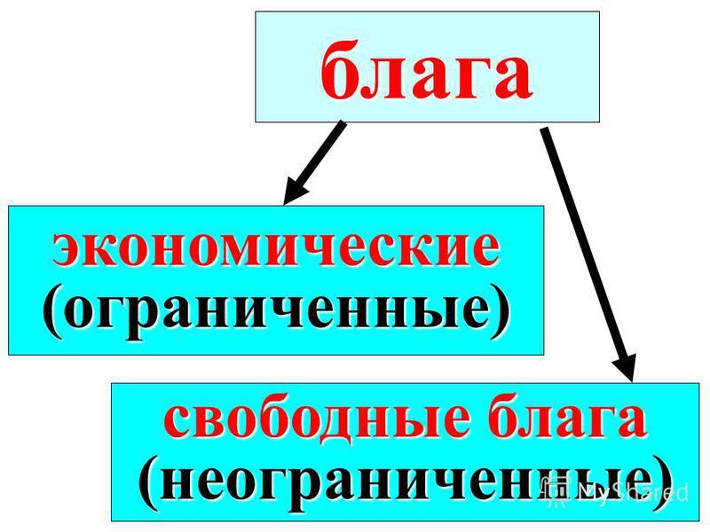 блага экономические(ограниченные) свободные блага (неограниченные)